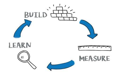 Grafik stellt einen Kreislauf dar Build Measure Learn