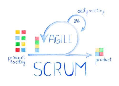 Ablauf eines Scrum Sprint aus der Agilen Softwareentwicklung