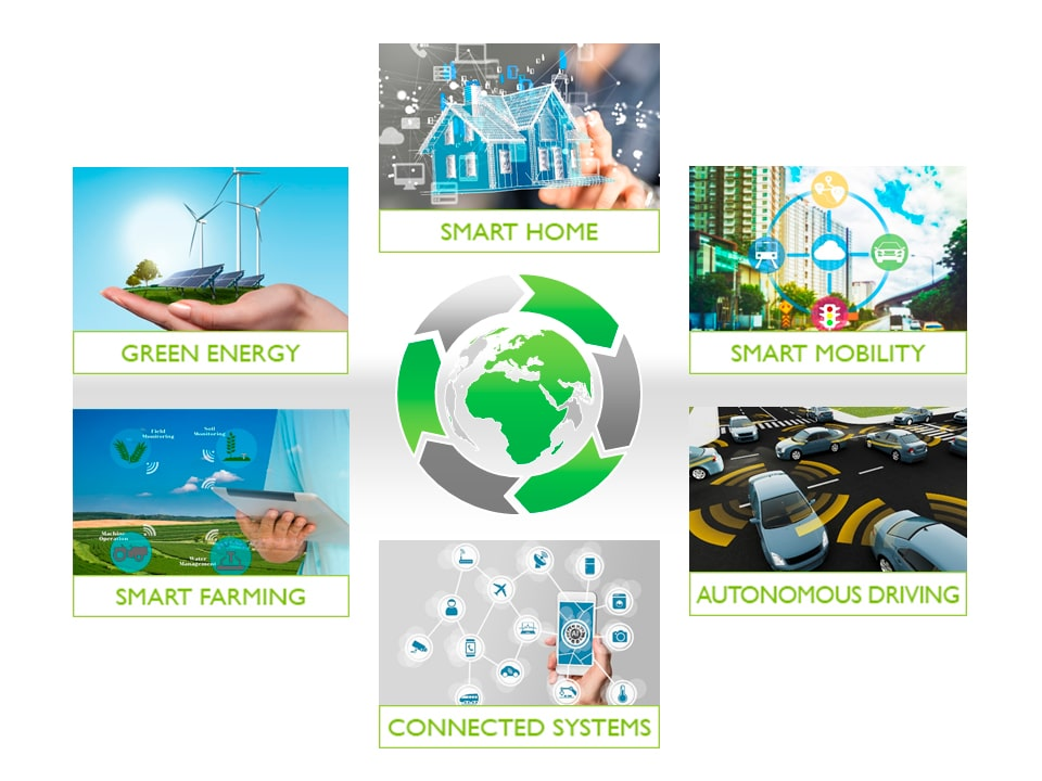 Darstellung des Portfolio von Smart Green Island